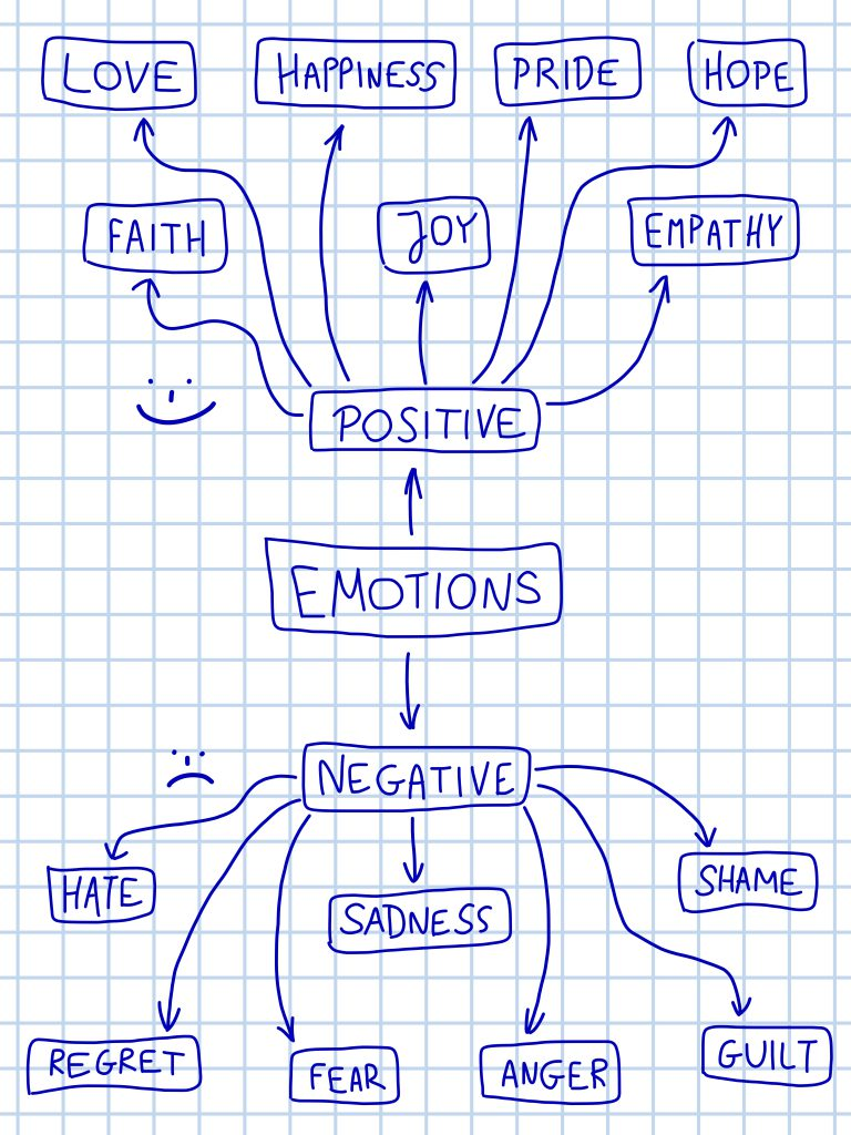 Negative Emotions Aren't Negative - Wounded Birds Ministry